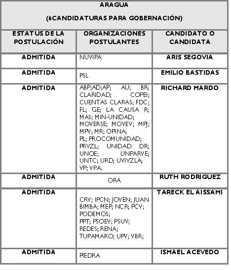 Candidatos para la Gobernación de Aragua
