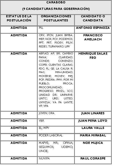 Candidatos para la Gobernación de Carabobo