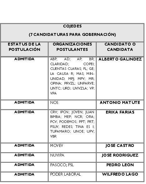 Candidatos para la Gobernación de Cojedes