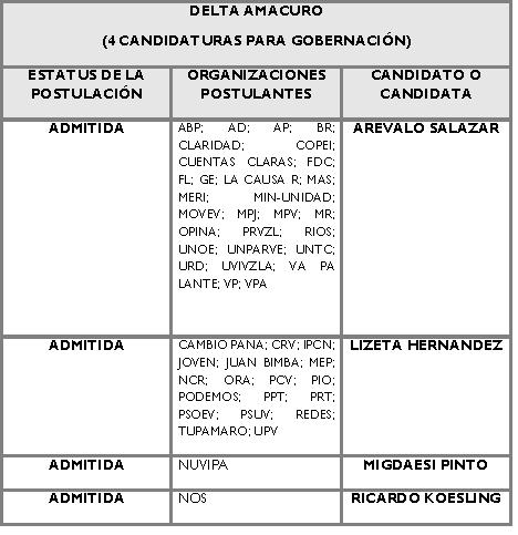 Candidatos para la Gobernación de Delta Amacuro