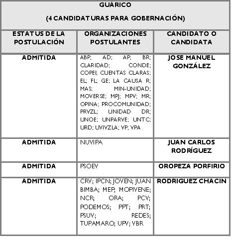 Candidatos para la Gobernación de Guarico