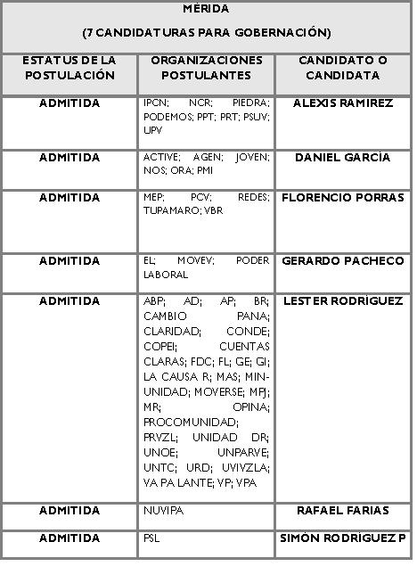 Candidatos para la Gobernación de Merida