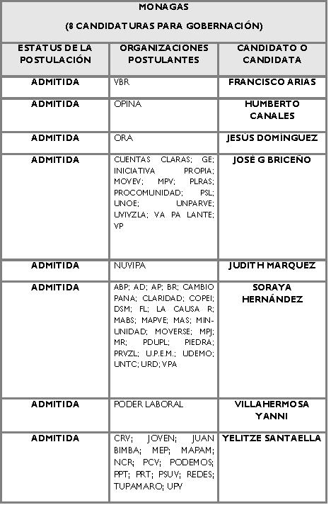 Candidatos para la Gobernación de Monagas