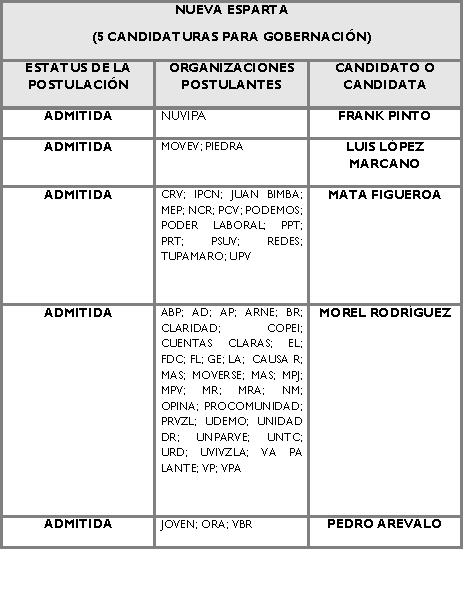 Candidatos para la Gobernación de Nueva Esparta