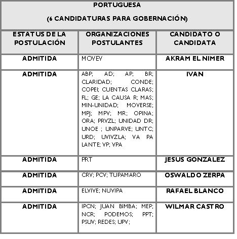 Candidatos para la Gobernación de Portuguesa