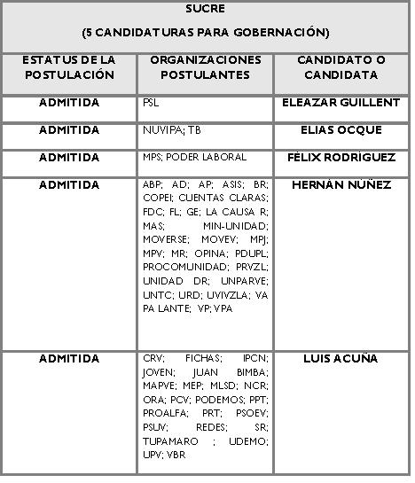 Candidatos para la Gobernación de Sucre