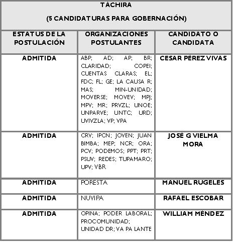 Candidatos para la Gobernación de Tachira