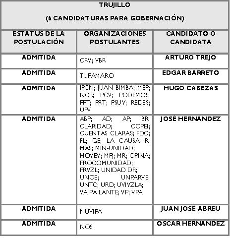 Candidatos para la Gobernación de Trujillo