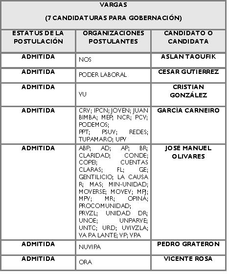 Candidatos para la Gobernación de Vargas