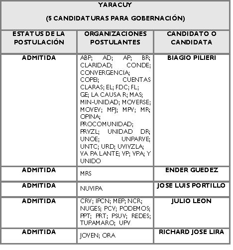 Candidatos para la Gobernación de Yaracuy