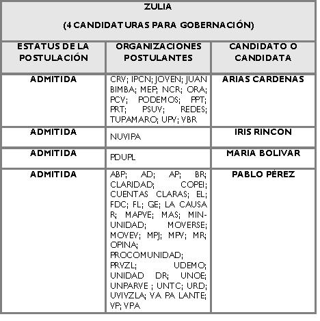 Candidatos para la Gobernación de Zulia