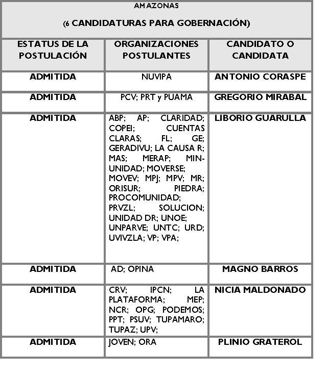Candidatos para la Gobernación de AMAZONAS