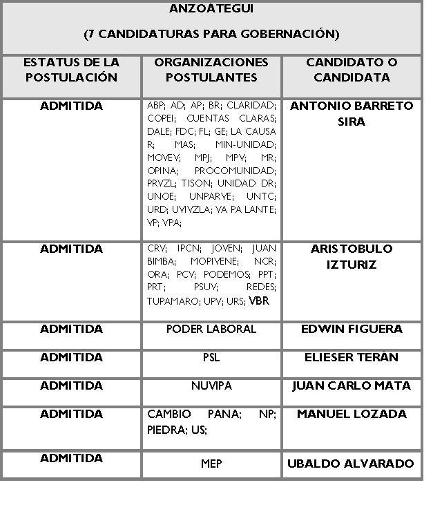 Candidatos para la Gobernación de ANZOATEGUI