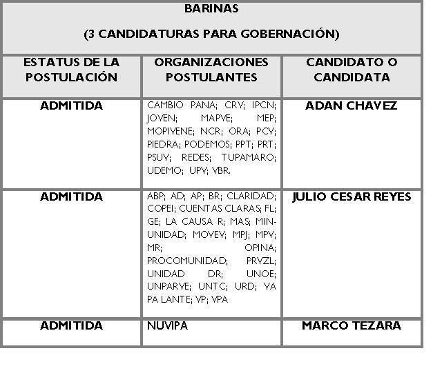 Candidatos para la Gobernación de Barinas