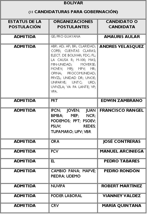 Candidatos para la Gobernación de Bolivar