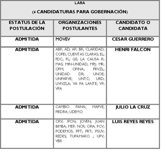 Candidatos para la Gobernación de Lara