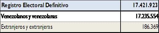 Registro Electoral Regional 2012